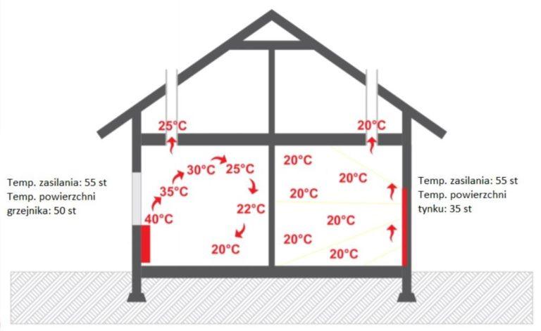 Jak wybrać korzystne ogrzewanie dla naszego budynku?
